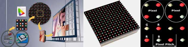 Modular structure of LED screen, LED module and pixel pitch