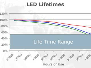 Degradation in the LEDs